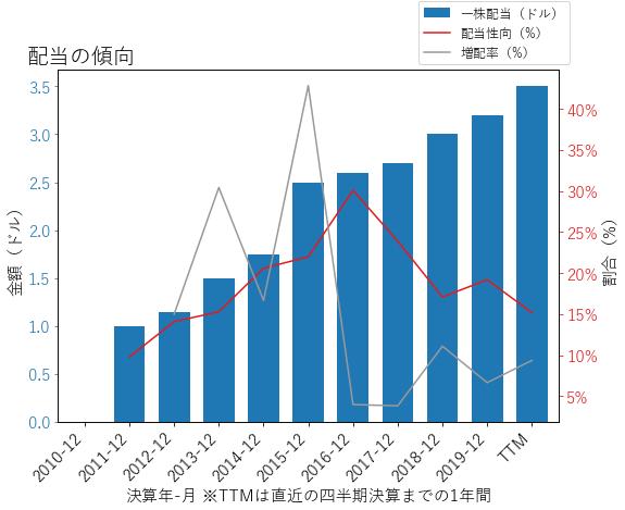 ANTMの配当の傾向のグラフ