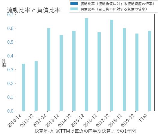ANTMのバランスシートの健全性のグラフ