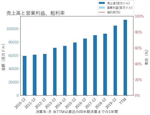 ANTMの売上高と営業利益、粗利率のグラフ