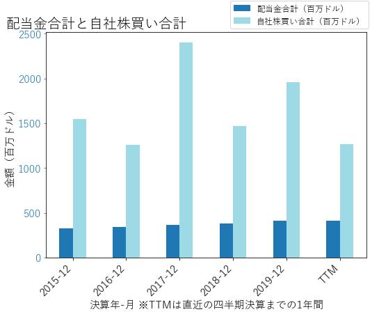 AONの配当合計と自社株買いのグラフ