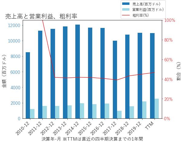 AONの売上高と営業利益、粗利率のグラフ