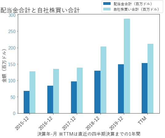 AOSの配当合計と自社株買いのグラフ