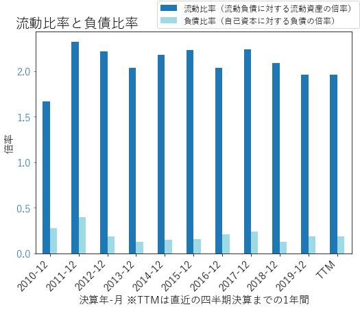 AOSのバランスシートの健全性のグラフ