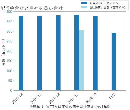 APAの配当合計と自社株買いのグラフ
