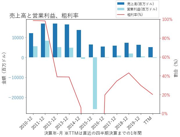 APAの売上高と営業利益、粗利率のグラフ