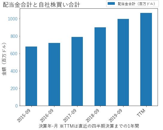 APDの配当合計と自社株買いのグラフ