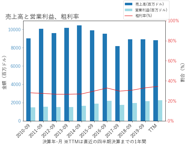 APDの売上高と営業利益、粗利率のグラフ