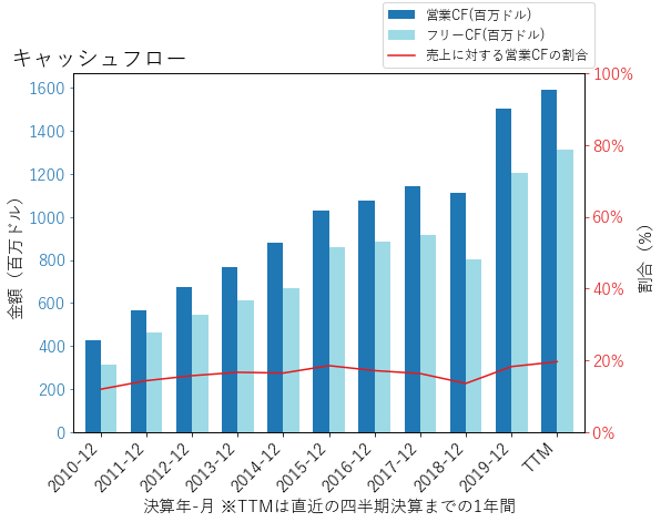 APHのキャッシュフローのグラフ