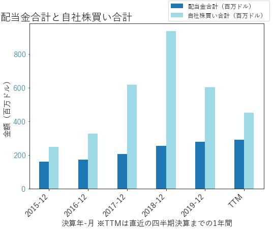 APHの配当合計と自社株買いのグラフ