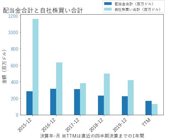 APTVの配当合計と自社株買いのグラフ