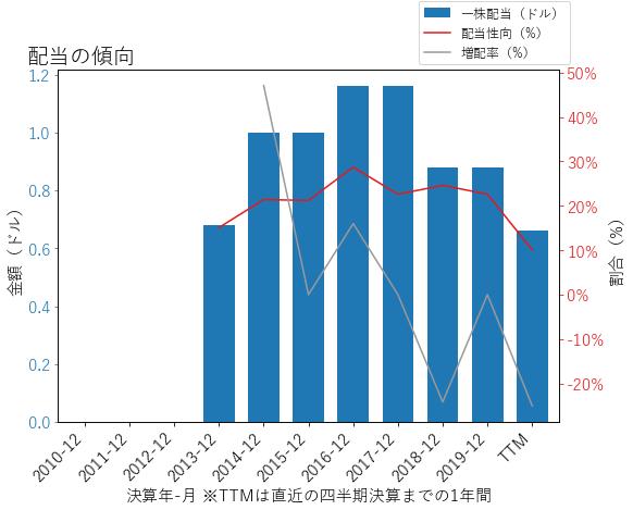 APTVの配当の傾向のグラフ