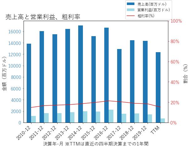 APTVの売上高と営業利益、粗利率のグラフ