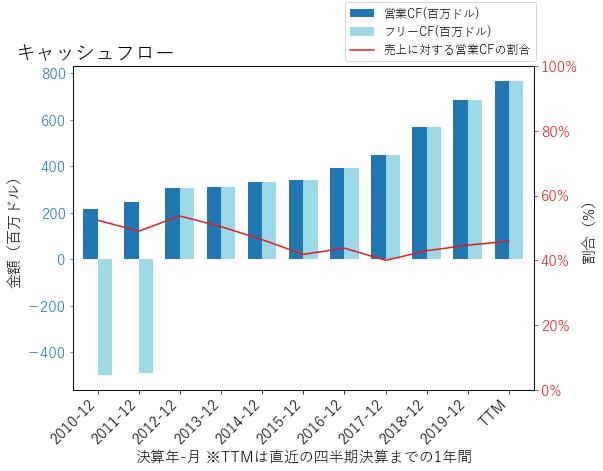 AREのキャッシュフローのグラフ