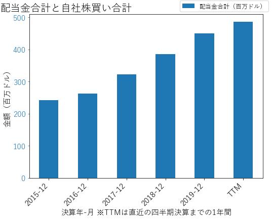 AREの配当合計と自社株買いのグラフ