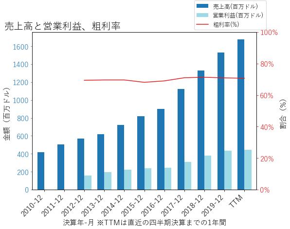 AREの売上高と営業利益、粗利率のグラフ
