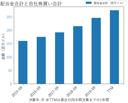 ATOの配当合計と自社株買いのグラフ