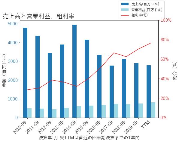ATOの売上高と営業利益、粗利率のグラフ