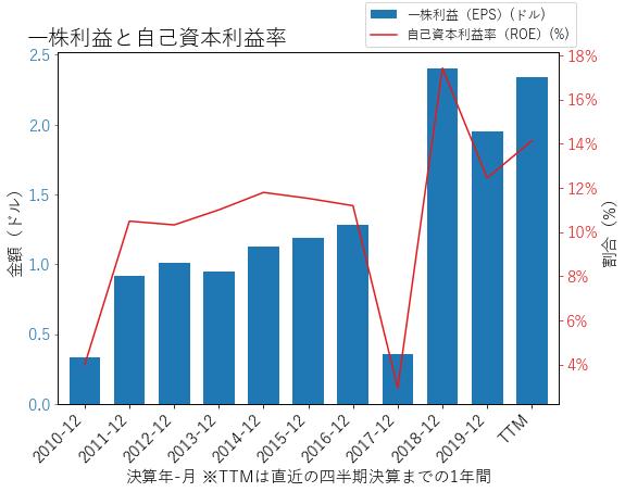 ATVIのEPSとROEのグラフ
