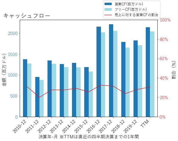 ATVIのキャッシュフローのグラフ