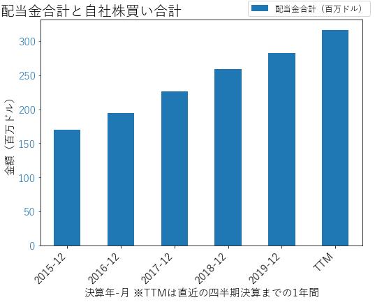 ATVIの配当合計と自社株買いのグラフ