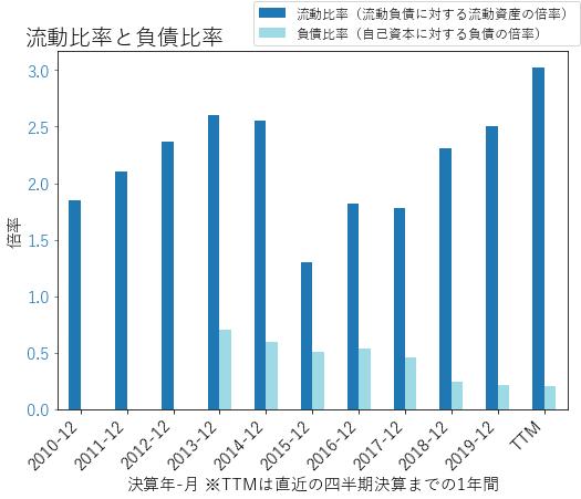 ATVIのバランスシートの健全性のグラフ