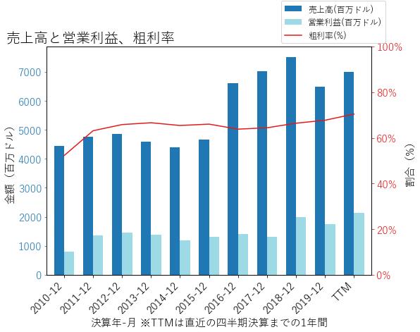 ATVIの売上高と営業利益、粗利率のグラフ