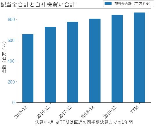 AVBの配当合計と自社株買いのグラフ