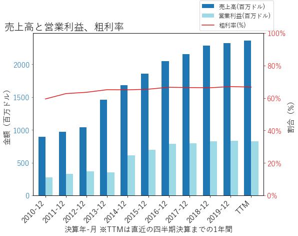 AVBの売上高と営業利益、粗利率のグラフ