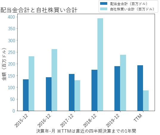 AVYの配当合計と自社株買いのグラフ