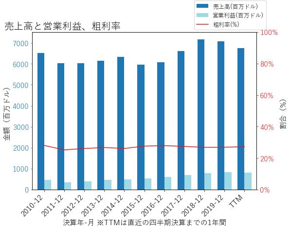 AVYの売上高と営業利益、粗利率のグラフ