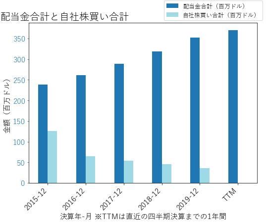 AWKの配当合計と自社株買いのグラフ