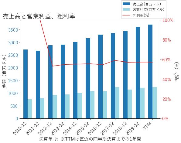 AWKの売上高と営業利益、粗利率のグラフ