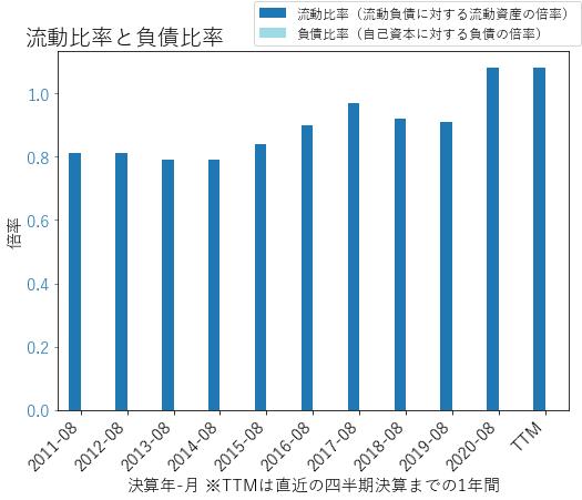 AZOのバランスシートの健全性のグラフ