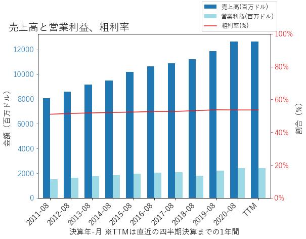 AZOの売上高と営業利益、粗利率のグラフ