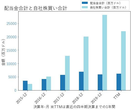 BACの配当合計と自社株買いのグラフ