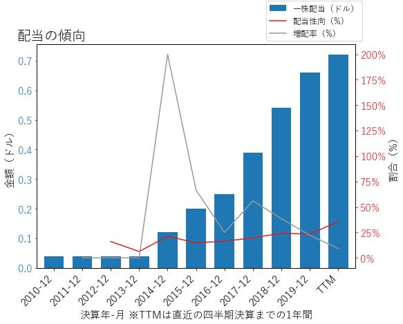 BACの配当の傾向のグラフ