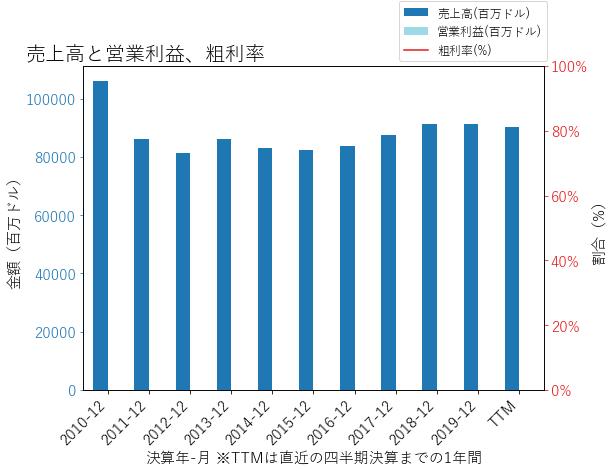 BACの売上高と営業利益、粗利率のグラフ