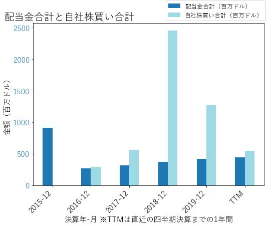 BAXの配当合計と自社株買いのグラフ