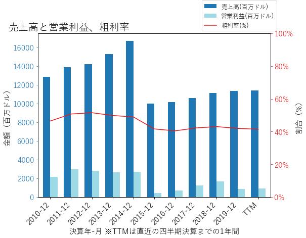 BAXの売上高と営業利益、粗利率のグラフ