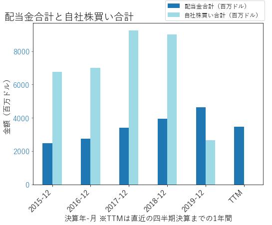 BAの配当合計と自社株買いのグラフ