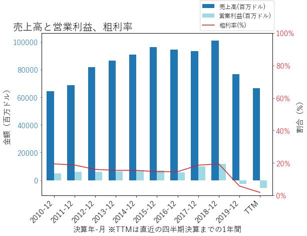 BAの売上高と営業利益、粗利率のグラフ