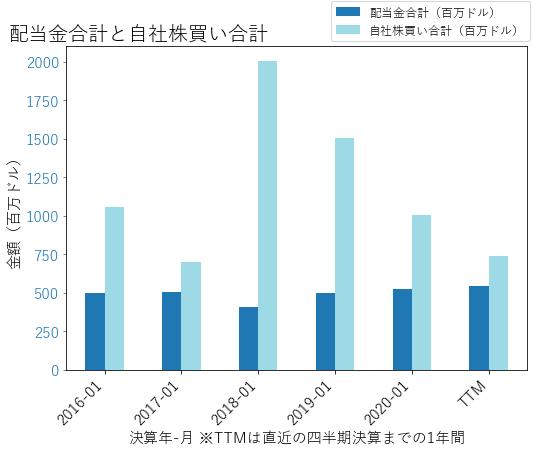 BBYの配当合計と自社株買いのグラフ