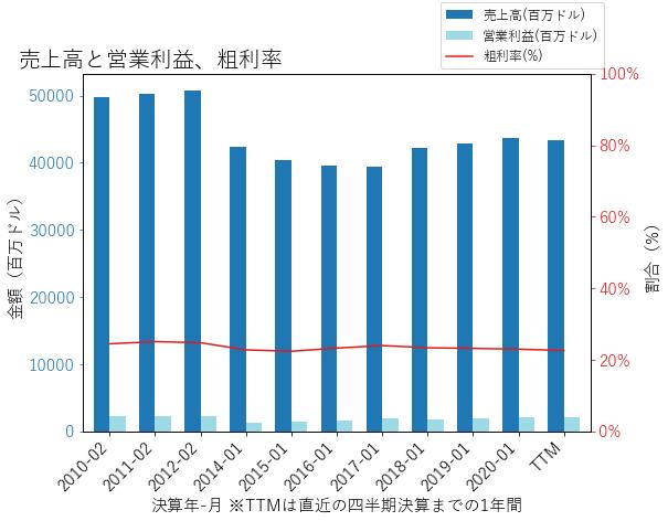 BBYの売上高と営業利益、粗利率のグラフ