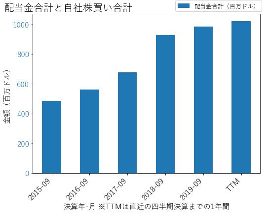 BDXの配当合計と自社株買いのグラフ