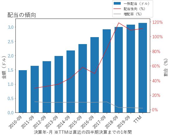 BDXの配当の傾向のグラフ