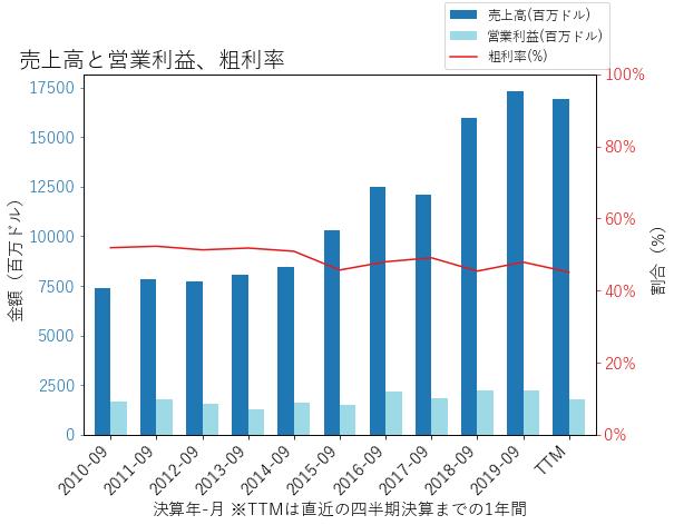 BDXの売上高と営業利益、粗利率のグラフ