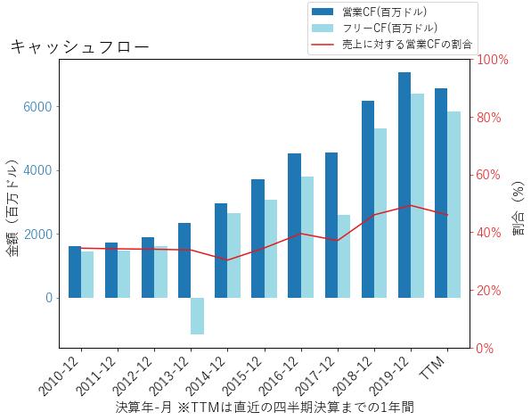 BIIBのキャッシュフローのグラフ
