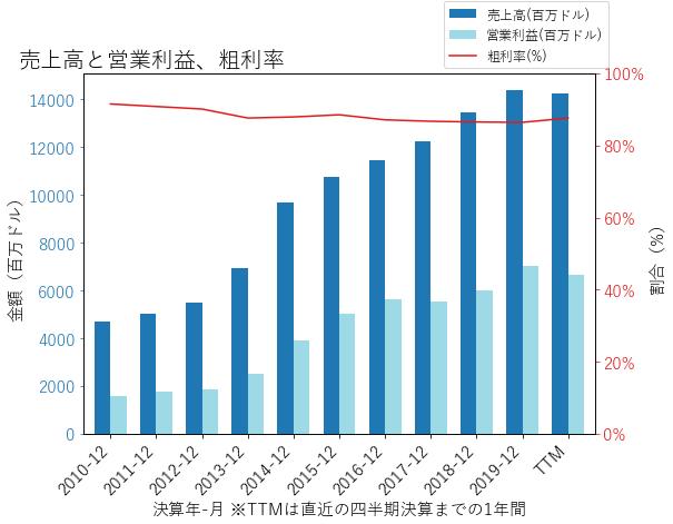 BIIBの売上高と営業利益、粗利率のグラフ