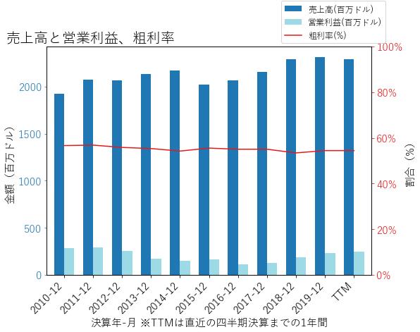 BIOの売上高と営業利益、粗利率のグラフ