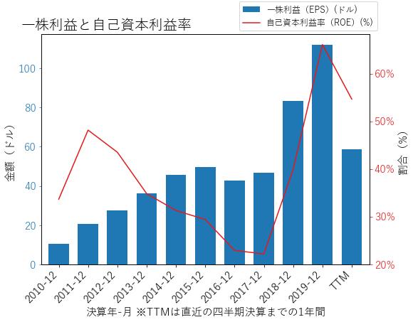BKNGのEPSとROEのグラフ